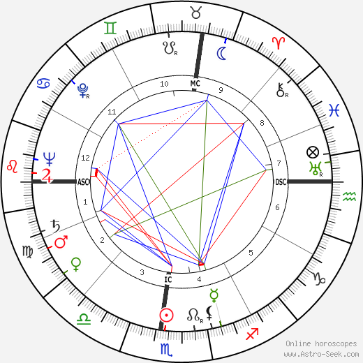 William Garfield Dauben день рождения гороскоп, William Garfield Dauben Натальная карта онлайн