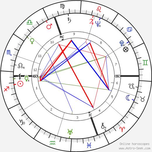 Adriana Benetti tema natale, oroscopo, Adriana Benetti oroscopi gratuiti, astrologia