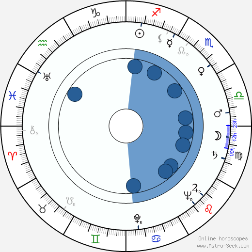 Agnes Fink horoscope, astrology, sign, zodiac, date of birth, instagram