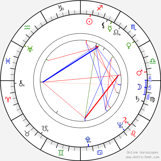 Agnes Fink astro natal birth chart, Agnes Fink horoscope, astrology