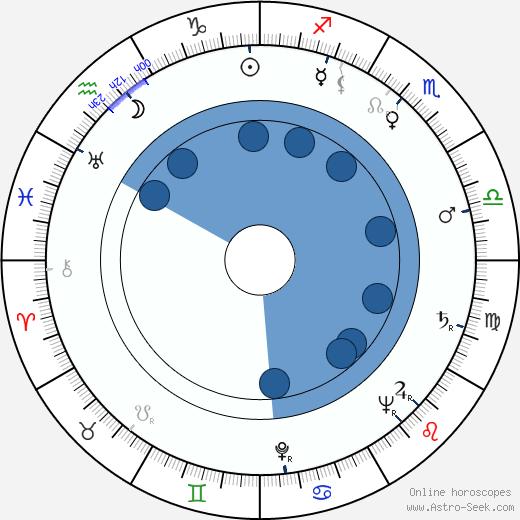 Armando Calvo wikipedia, horoscope, astrology, instagram
