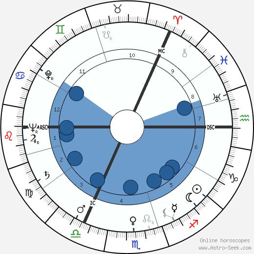 David McFall wikipedia, horoscope, astrology, instagram