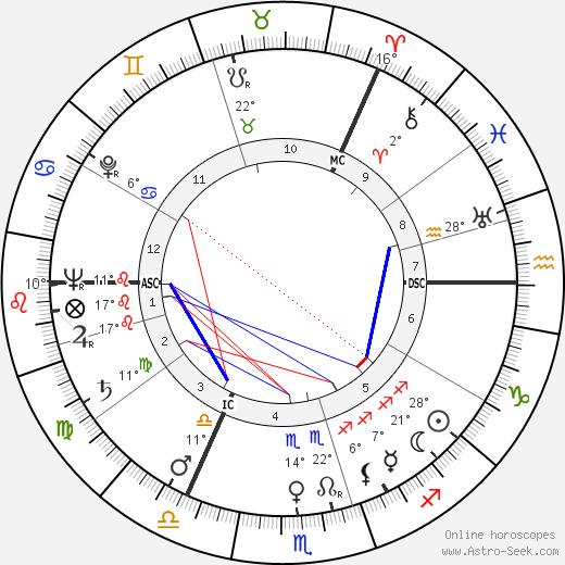David McFall birth chart, biography, wikipedia 2020, 2021