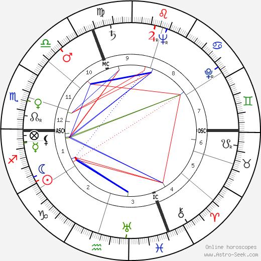 Edi Baur день рождения гороскоп, Edi Baur Натальная карта онлайн