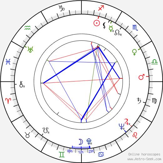 Ensio Lumes день рождения гороскоп, Ensio Lumes Натальная карта онлайн
