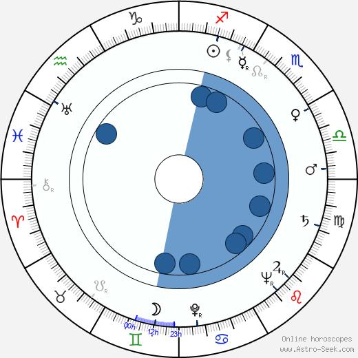 Frances Gifford wikipedia, horoscope, astrology, instagram