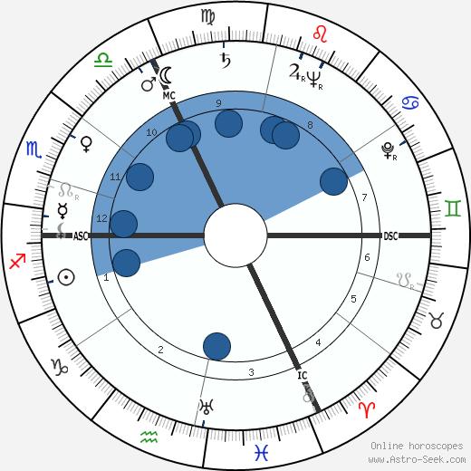 François Chalais wikipedia, horoscope, astrology, instagram