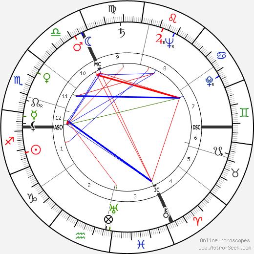 Франсуа Шале François Chalais день рождения гороскоп, François Chalais Натальная карта онлайн