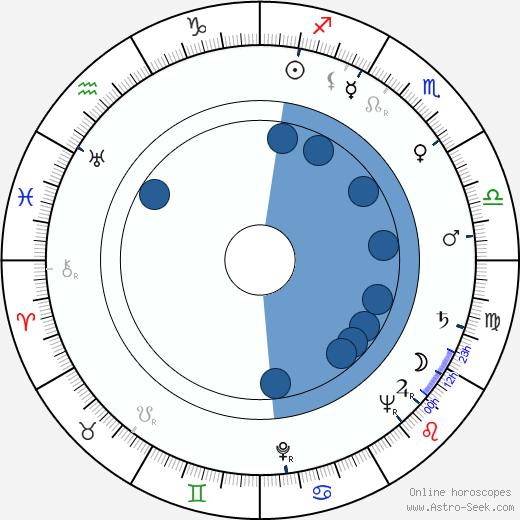 Fritz Muliar wikipedia, horoscope, astrology, instagram