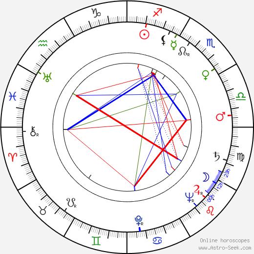 Fritz Muliar astro natal birth chart, Fritz Muliar horoscope, astrology