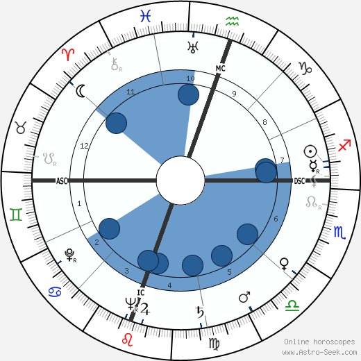 George S. Boylan wikipedia, horoscope, astrology, instagram