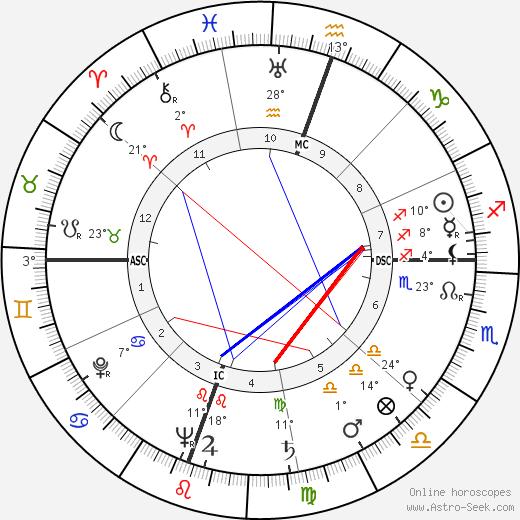 George S. Boylan birth chart, biography, wikipedia 2019, 2020