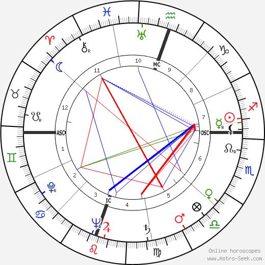 George S. Boylan tema natale, oroscopo, George S. Boylan oroscopi gratuiti, astrologia