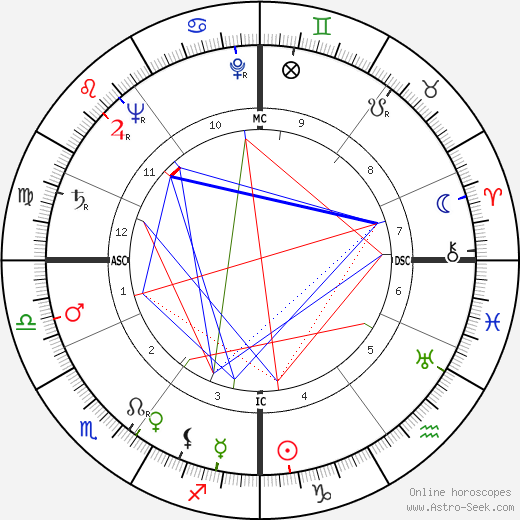 Heinz Kern день рождения гороскоп, Heinz Kern Натальная карта онлайн