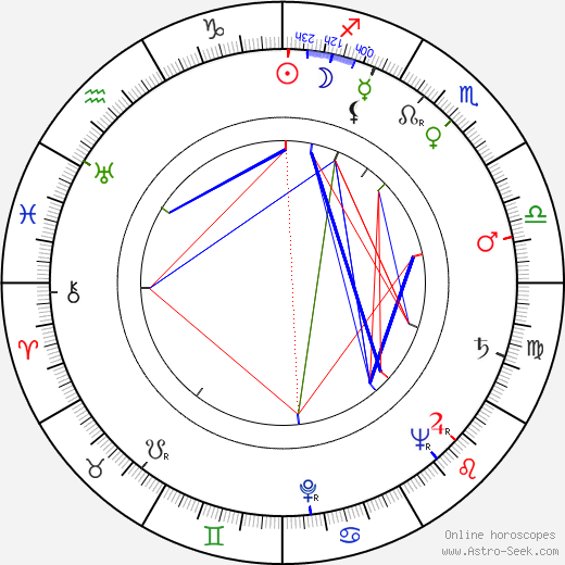 Ivan Blatný tema natale, oroscopo, Ivan Blatný oroscopi gratuiti, astrologia