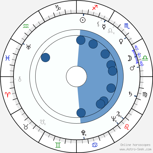 Jaroslav Vozáb wikipedia, horoscope, astrology, instagram
