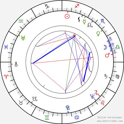 Jaroslav Vozáb tema natale, oroscopo, Jaroslav Vozáb oroscopi gratuiti, astrologia