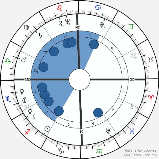 John Candies wikipedia, horoscope, astrology, instagram