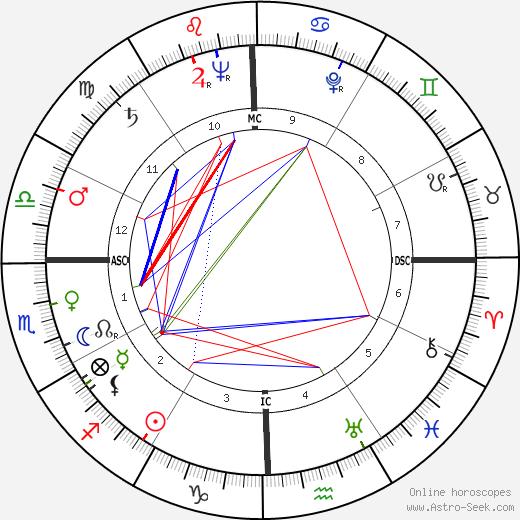 John Candies день рождения гороскоп, John Candies Натальная карта онлайн