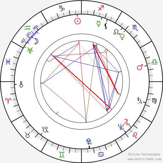Martti Kupari birth chart, Martti Kupari astro natal horoscope, astrology