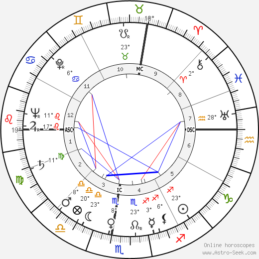 Michel Etcheverry birth chart, biography, wikipedia 2019, 2020