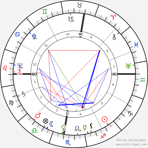 Michel Etcheverry birth chart, Michel Etcheverry astro natal horoscope, astrology