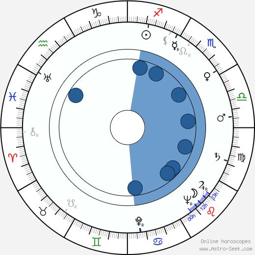 Miloš Makovec wikipedia, horoscope, astrology, instagram