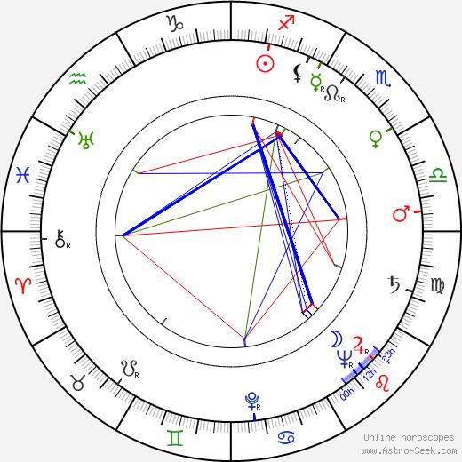 Miloš Makovec birth chart, Miloš Makovec astro natal horoscope, astrology