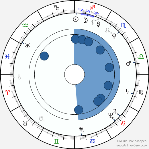 Myrtil Frída wikipedia, horoscope, astrology, instagram