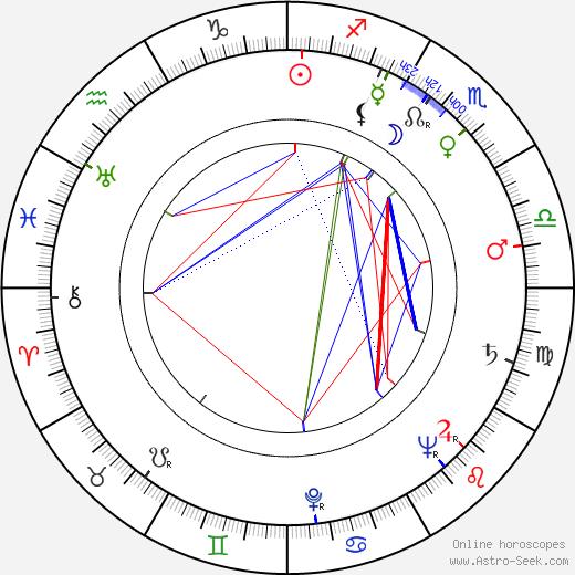 Ota Sklenčka tema natale, oroscopo, Ota Sklenčka oroscopi gratuiti, astrologia
