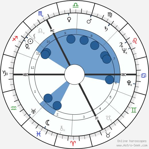 Pierre Montané wikipedia, horoscope, astrology, instagram