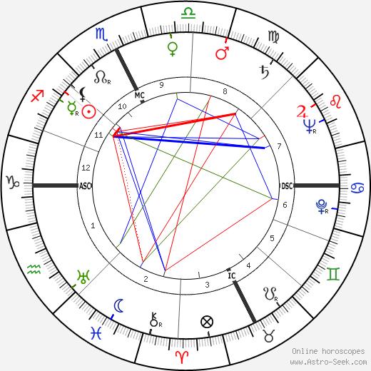 Pierre Montané день рождения гороскоп, Pierre Montané Натальная карта онлайн