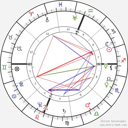 Pierre Numa Charbonnet день рождения гороскоп, Pierre Numa Charbonnet Натальная карта онлайн