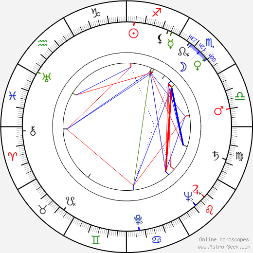 Ralph Levy astro natal birth chart, Ralph Levy horoscope, astrology