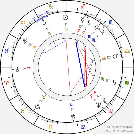 Samuel Roeca birth chart, biography, wikipedia 2019, 2020