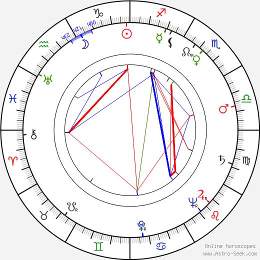 Samuel Roeca birth chart, Samuel Roeca astro natal horoscope, astrology