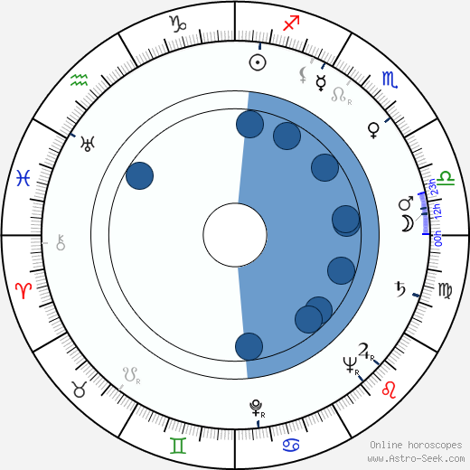 Tibor Bogdan wikipedia, horoscope, astrology, instagram