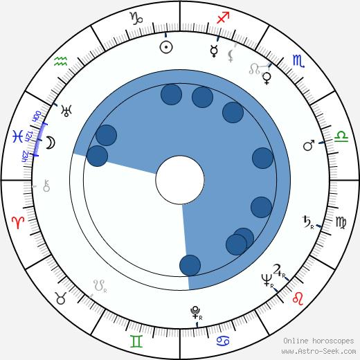 Václav Král wikipedia, horoscope, astrology, instagram