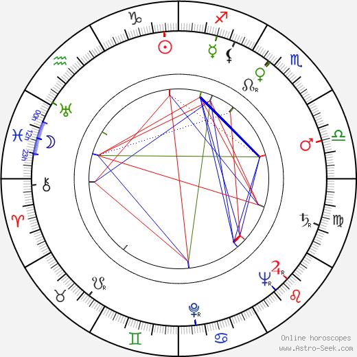 Václav Král birth chart, Václav Král astro natal horoscope, astrology