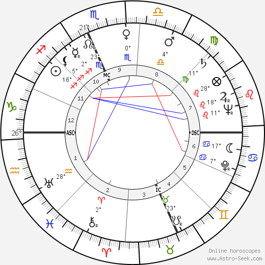 William Nunn Lipscomb birth chart, biography, wikipedia 2018, 2019