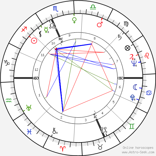 William Nunn Lipscomb astro natal birth chart, William Nunn Lipscomb horoscope, astrology
