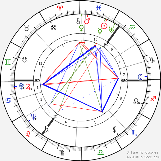 A. Nelson Page astro natal birth chart, A. Nelson Page horoscope, astrology