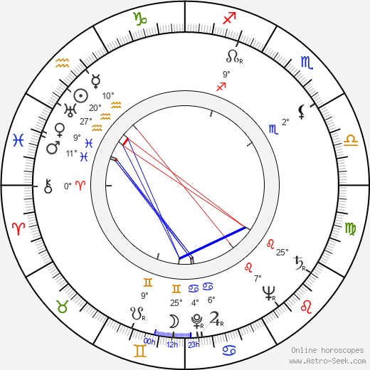Aleksandr Volodin birth chart, biography, wikipedia 2018, 2019