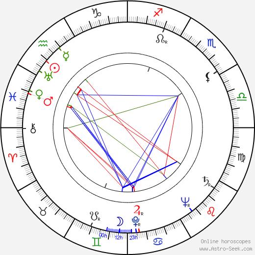 Aleksandr Volodin день рождения гороскоп, Aleksandr Volodin Натальная карта онлайн