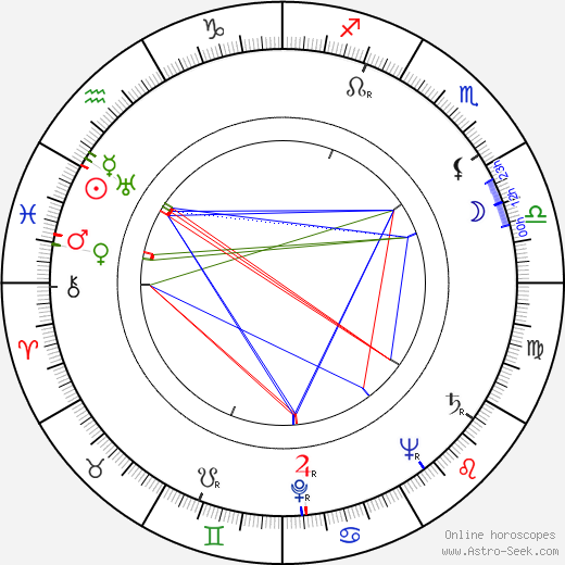 Alois Krmela день рождения гороскоп, Alois Krmela Натальная карта онлайн