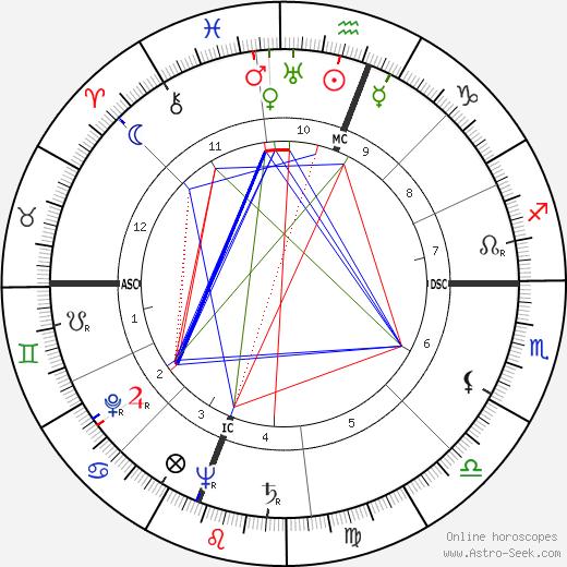 Андреас Папандреу Andreas Papandreou день рождения гороскоп, Andreas Papandreou Натальная карта онлайн
