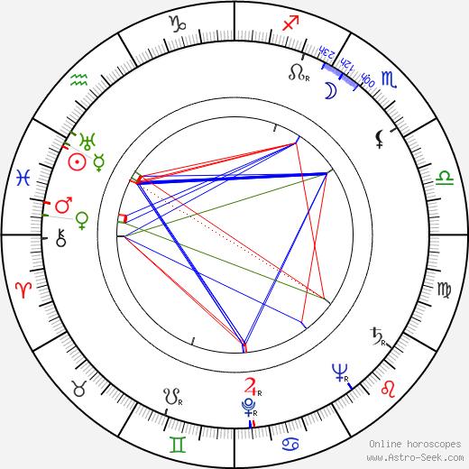 Anna Kratochvílová birth chart, Anna Kratochvílová astro natal horoscope, astrology