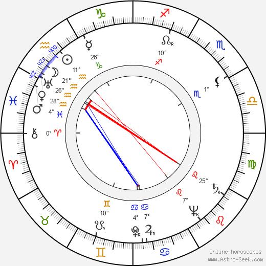 Charles S. Dubin birth chart, biography, wikipedia 2019, 2020