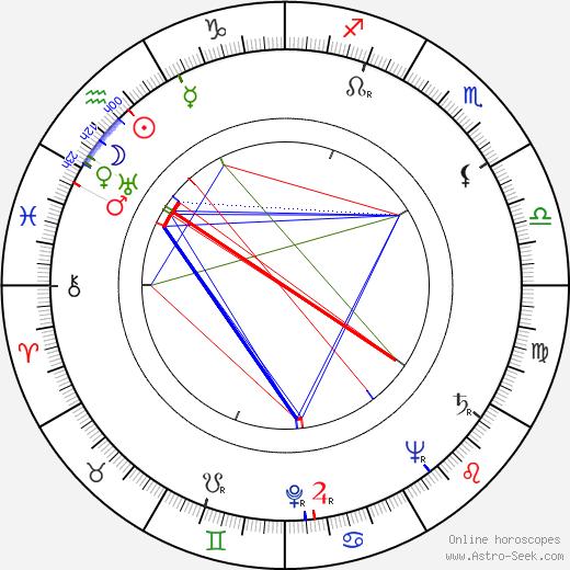 Charles S. Dubin astro natal birth chart, Charles S. Dubin horoscope, astrology
