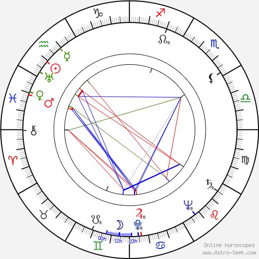Clément Harari astro natal birth chart, Clément Harari horoscope, astrology